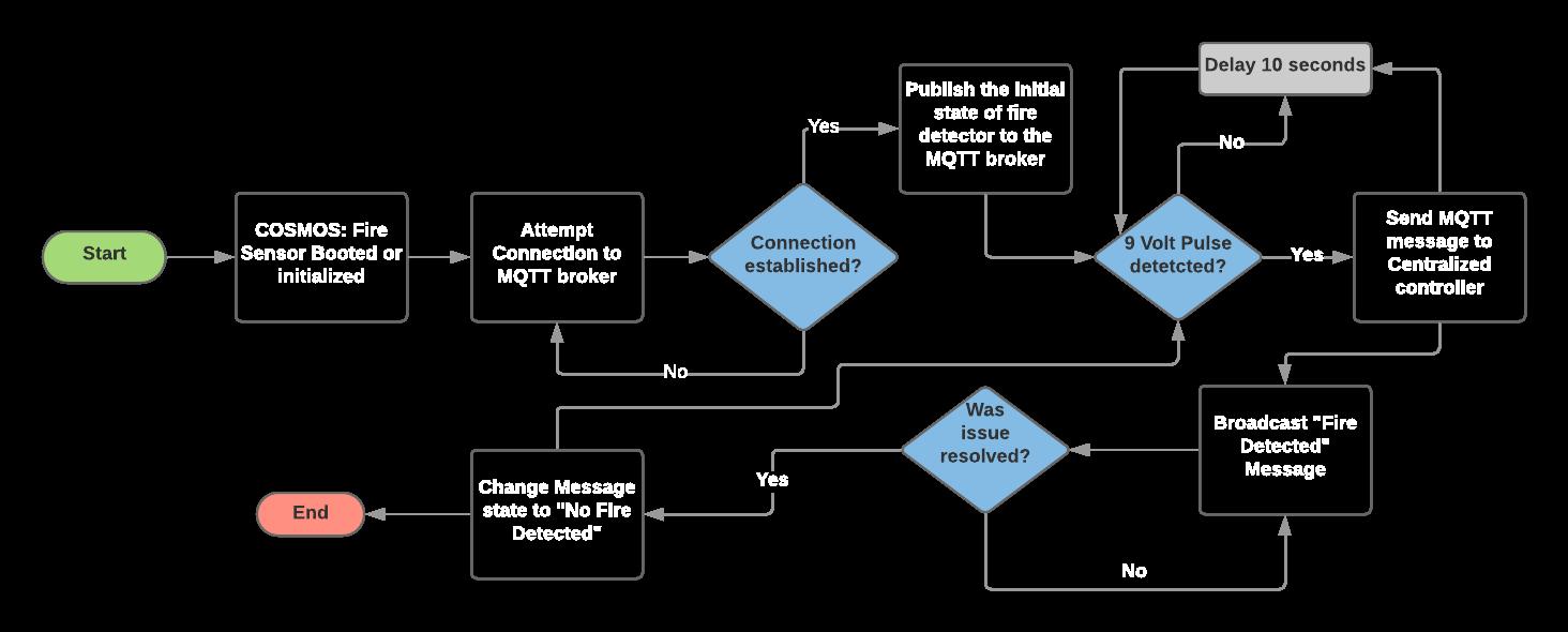 Cosmos: Fire Sensor Flow Chart